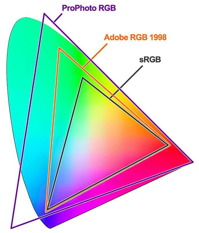 Colour profile management